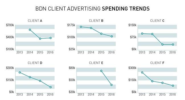 Client Budget Trends 2017-3.jpg