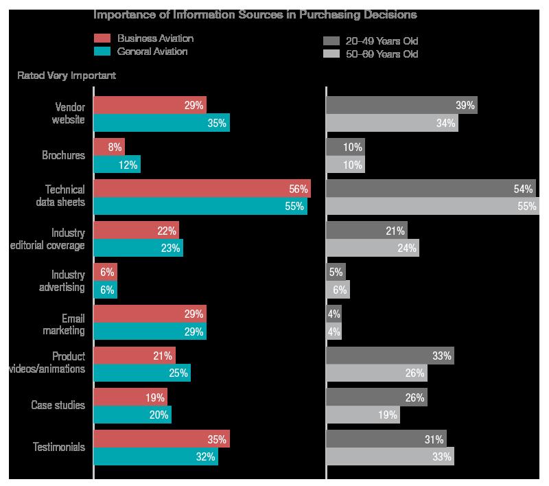 BDN-Purachasing-Industry-Age