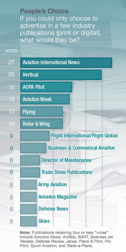 Aviation International News, Vertical, AOPA Pilot