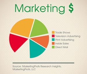 marketingbudget350